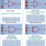 Learn Digital Logic Gates Operation