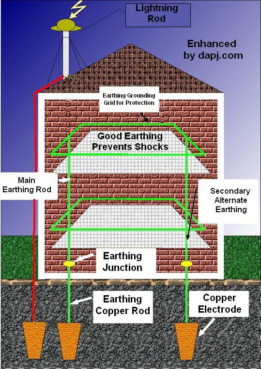 Good Earthing Prevents Shocks