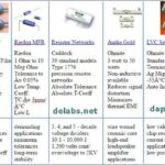 Resistors and How they Work