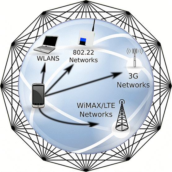 The Communications Network