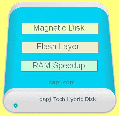 Storage Tripod Hybrid for Reliability Speed