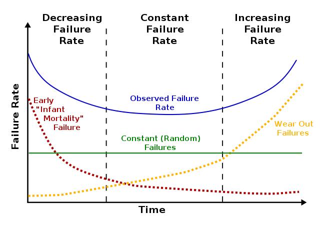 bathtub-curve