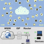 Internet and Intranet of Things – IoT