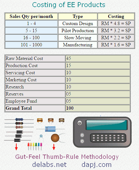 Costing of EE Products
