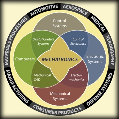 Mechatronics a Montage of All Engineering